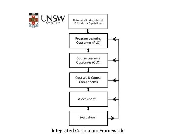 Integrated Curriculum Framework