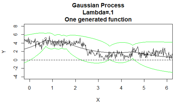 Gaussian Process 7