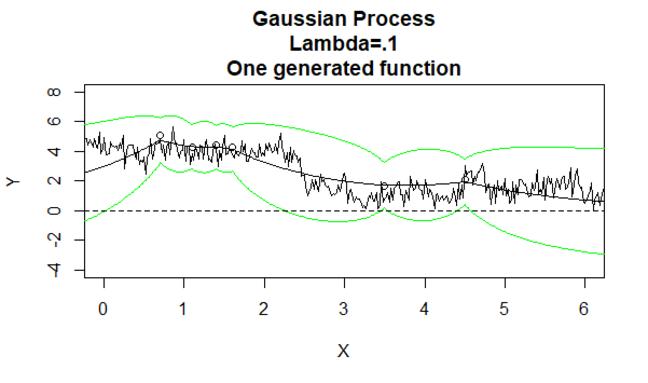 Gaussian Process 7