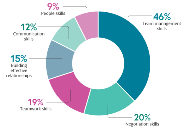 Exhibit 3: growth rate in select enterprise skills 2012-2015 pie chart