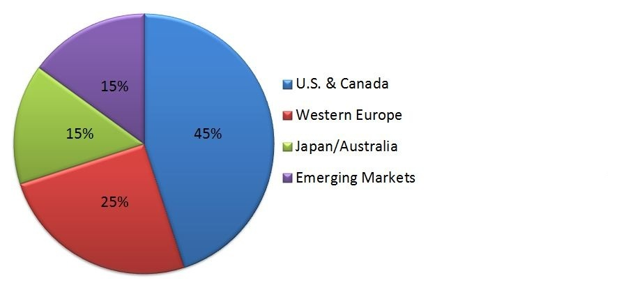 This image is a pie chart which represents the M&A volume across global areas. These areas are the US and Canada, 45% of global M&A deals, Western Europe, 25%, Japan and Australia, 15% and emerging markets at 15%.