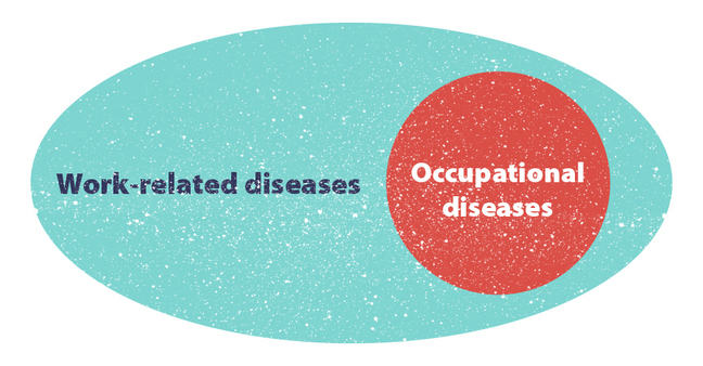 All Occupational diseases are included in the concept work related diseases