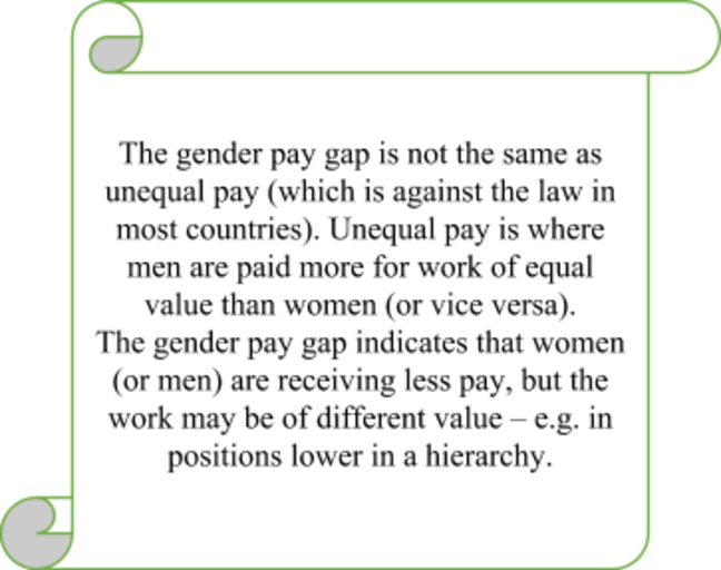 An image of a scroll containing an explanation of the difference between the Gender Pay Gap and Unequal Pay: The gender pay gap is not the same as unequal pay (which is against the law in most countries). Unequal pay is where men are paid more for work of equal value than women (or vice versa). The gender pay gap indicates that women (or men) are receiving less pay, but the work may be of different value - e.g. in positions lower in a hierarchy.
