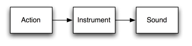 Illustration: Three boxes where the action box is pointing to the instrument box, and the instrument box is pointing to the sound box