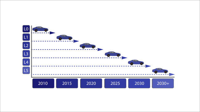 This image shows how the different levels of automation have progressed over the years. For example, driver only vehicles were the most common in 2010. Assisted vehicles were the most common in 2015. Partial automation will be the most common in 2020. Conditional automation will be the most common in 2025. Significant automation will be the most common in 2030. After the year 2030, level 5, which is complete automation, will be the most common.