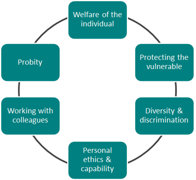 The six categories of the model of ethics used by pastoral carers during training