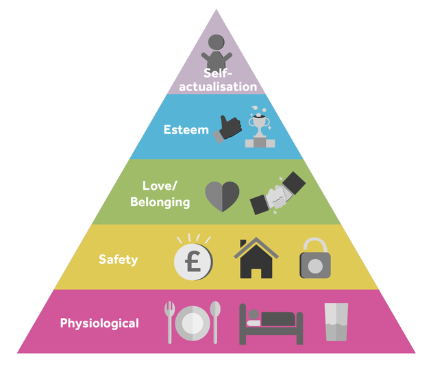 Maslow theory triangle. The triangle is horizontally split into 5 sections. From top to bottom: Self actualisation in purple section, esteem in blue section, love/belonging in green section, safety in yellow section and physiological in a pint section