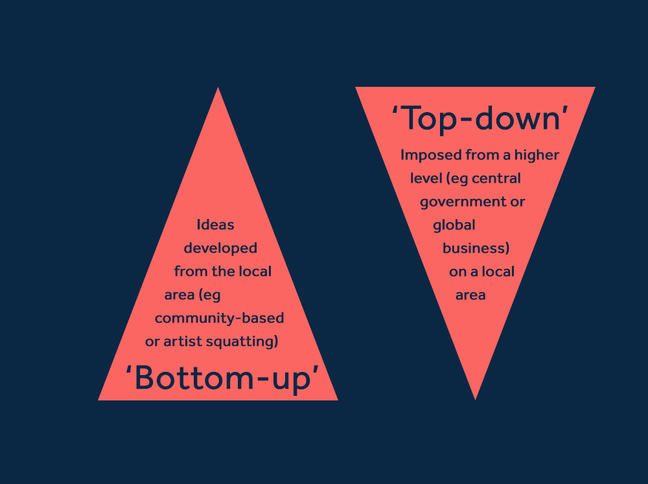 First pyramid reads: 'Bottom-up approach. Ideas developed from the local area (eg community-based or artist squatting). Upside down pyramid reads: 'Top-down' approach. Imposed from a higher level (eg central government or global business) on a local area