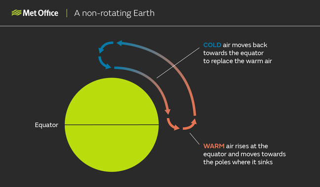 A non-rotating Earth: Diagram showing the Earth, with warm air rising at the equator, moving towards the north pole, cooling, and sinking, then the cold air moving towards the equator, creating a circulation cell.