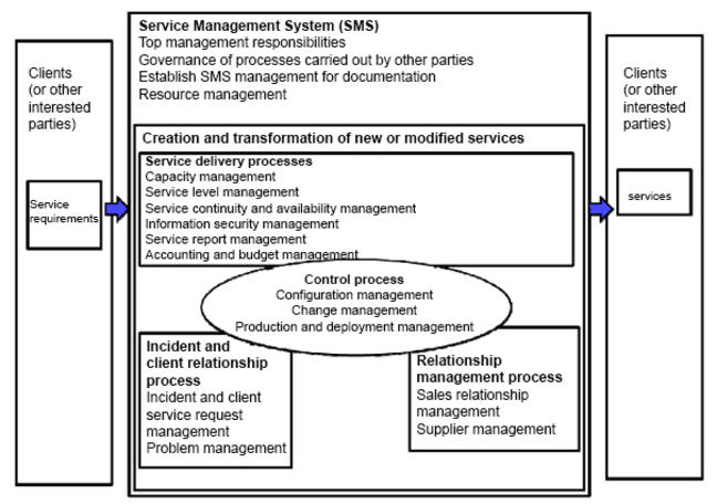 iso standard for supplier management