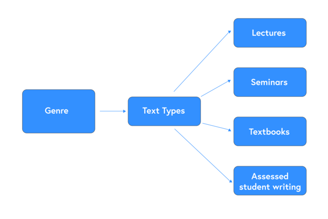 Genre leads to text types which leads to lectures, seminars, textbooks and assessed student writing