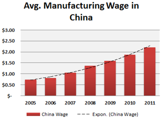 Alt Average Manufacturing Wage in China