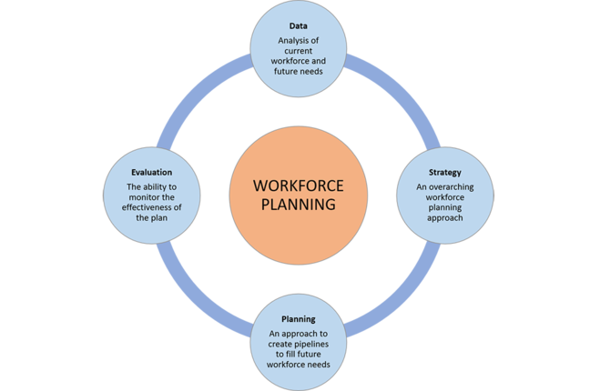 Large circle with text: workforce planning  and 4 outer circles: Data: analysis of current workforce and future needs. Strategy: an overarching workforce planning approach. Planning: An approach to create pipelines to fill future workforce needs. Evaluation: the ability to monitor the effectiveness of the plan.