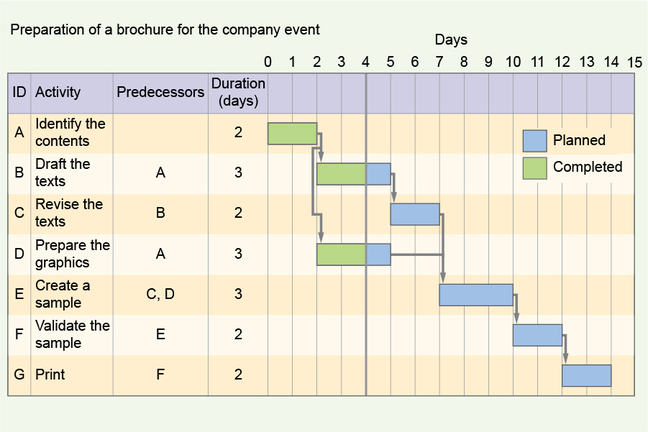Introduction To Gantt Charts