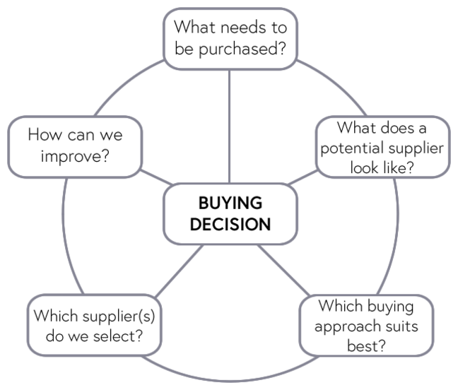5 key questions fundamental to any sourcing decision
