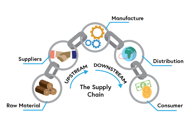 Diagram showing upstream and downstream supply chain links, as described in the text above.