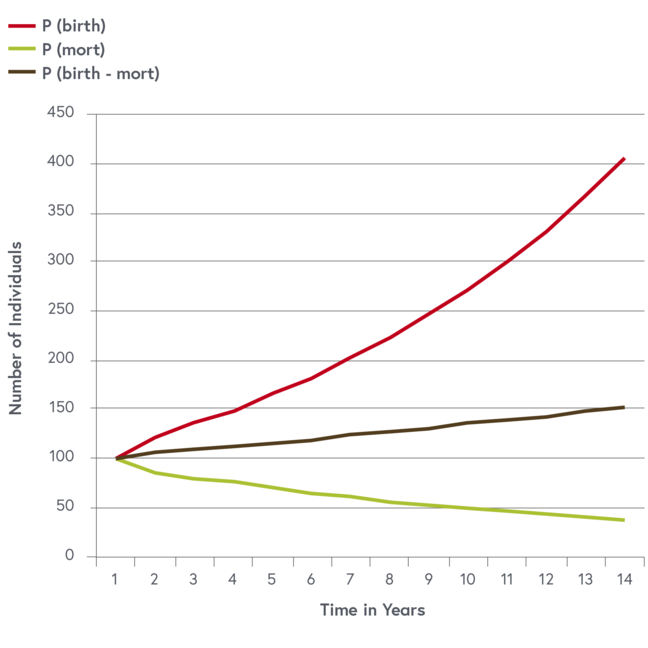 Image three shows the changes in population size over time by year is shown, along with the birth and death rates shown as independent processes.