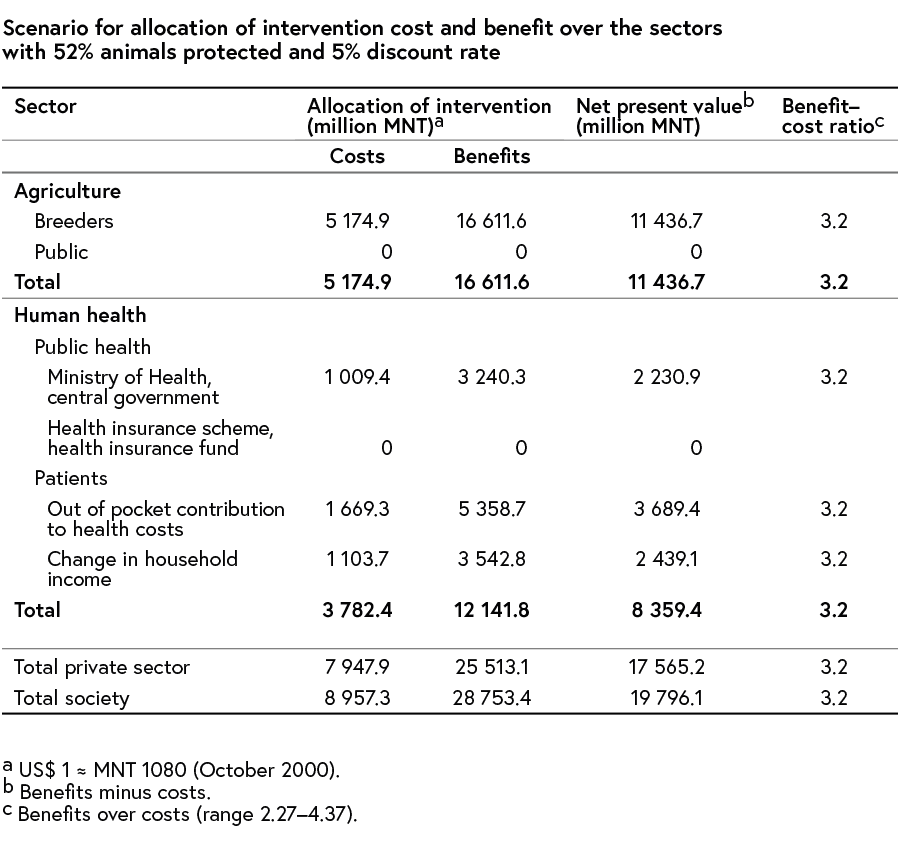 A Table that shows the scenario of intervention cost and benefit over the sectors with 52% animals protected and 5% discount rate