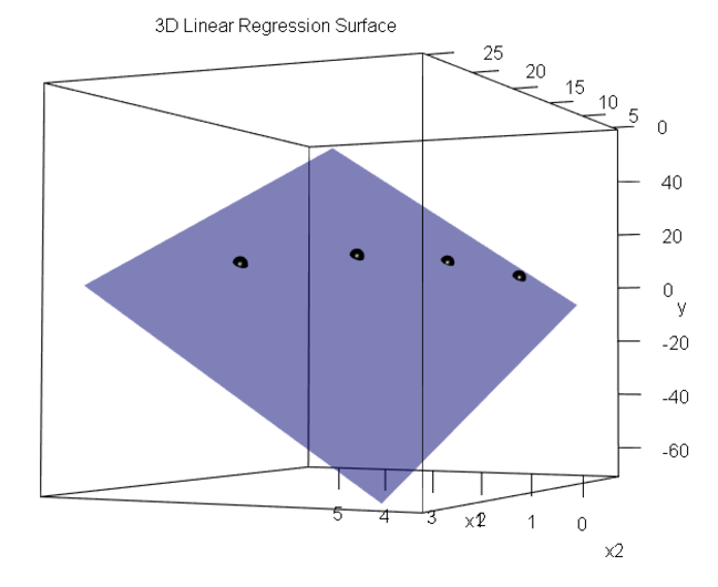 An ordinary least squares linear regression model and the four data points it was fitted to, plotted in the three dimensional $$X, X^2$$, and $$Y$$ coordinate system. The regression plane passes through all four data points.