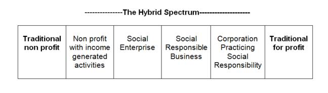 The hybrid spectrum