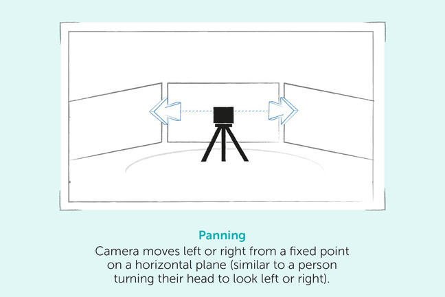 Panning - Camera moves left or right from a fixed point on a horizontal plane (similar to a person turning their head to look left or right)