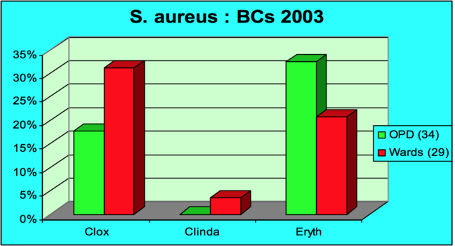 A graph showing the resistance rates to S. aureus