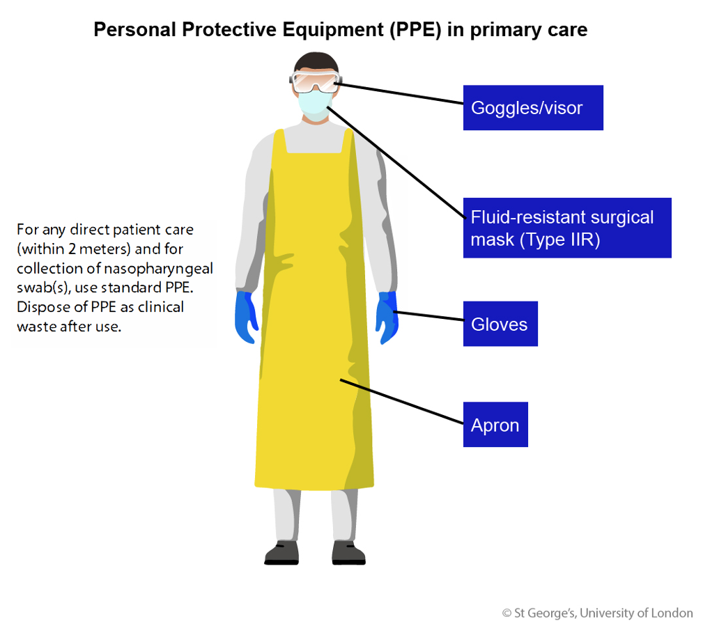 Infographic on Personal Protective Equipment (PPE) in primary care with an image of a doctor dressed in a full-length apron and wearing gloves, standard surgical mask and goggles/visor. The text reads 'For any direct patient care (within 2 meters) and for collection of nasopharyngeal swab(s), use standard PPE. Dispose of PPE as clinical waste after use.