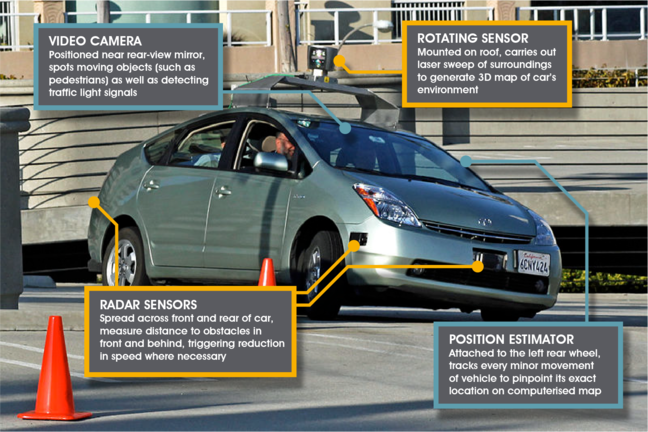 "A photo showing an autonomous car. The video camera on the windshield is labelled with the text: ""Positioned near rear-view mirror, spots moving objects (such as pedestrians) as well as detecting traffic light signals."" The rotating sensor on the roof is labelled with the text: ""Mounted on roof, carries out laser sweep of surroundings to generate 3D map of car's environment."" The radar sensors on the front and rear bumpers are labelled: ""Spread across front and rear of car, measures distance to obstacles in front and behind, triggering reduction in speed where necessary."" The position estimator on a wheel is labelled: ""Attached to the left rear wheel, tracks every minor movement of vehicle to pinpoint its exact location on computerised map."""