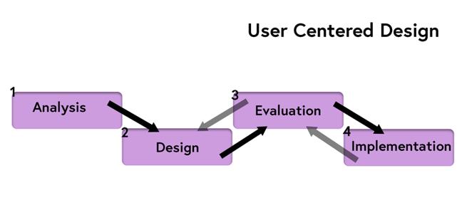 Image of user centered design
