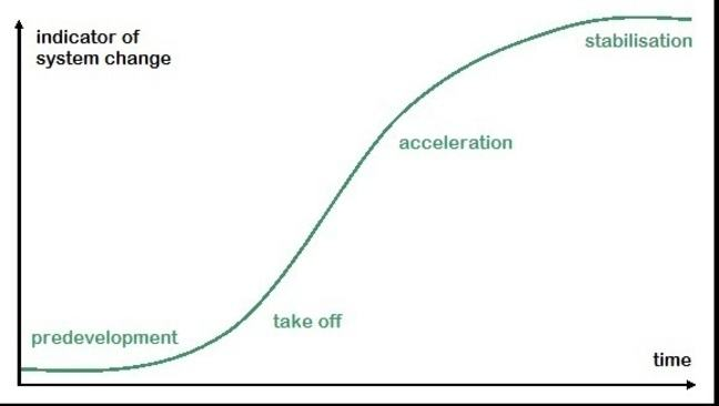 The so called S-curve depicting the four different phases in a transition