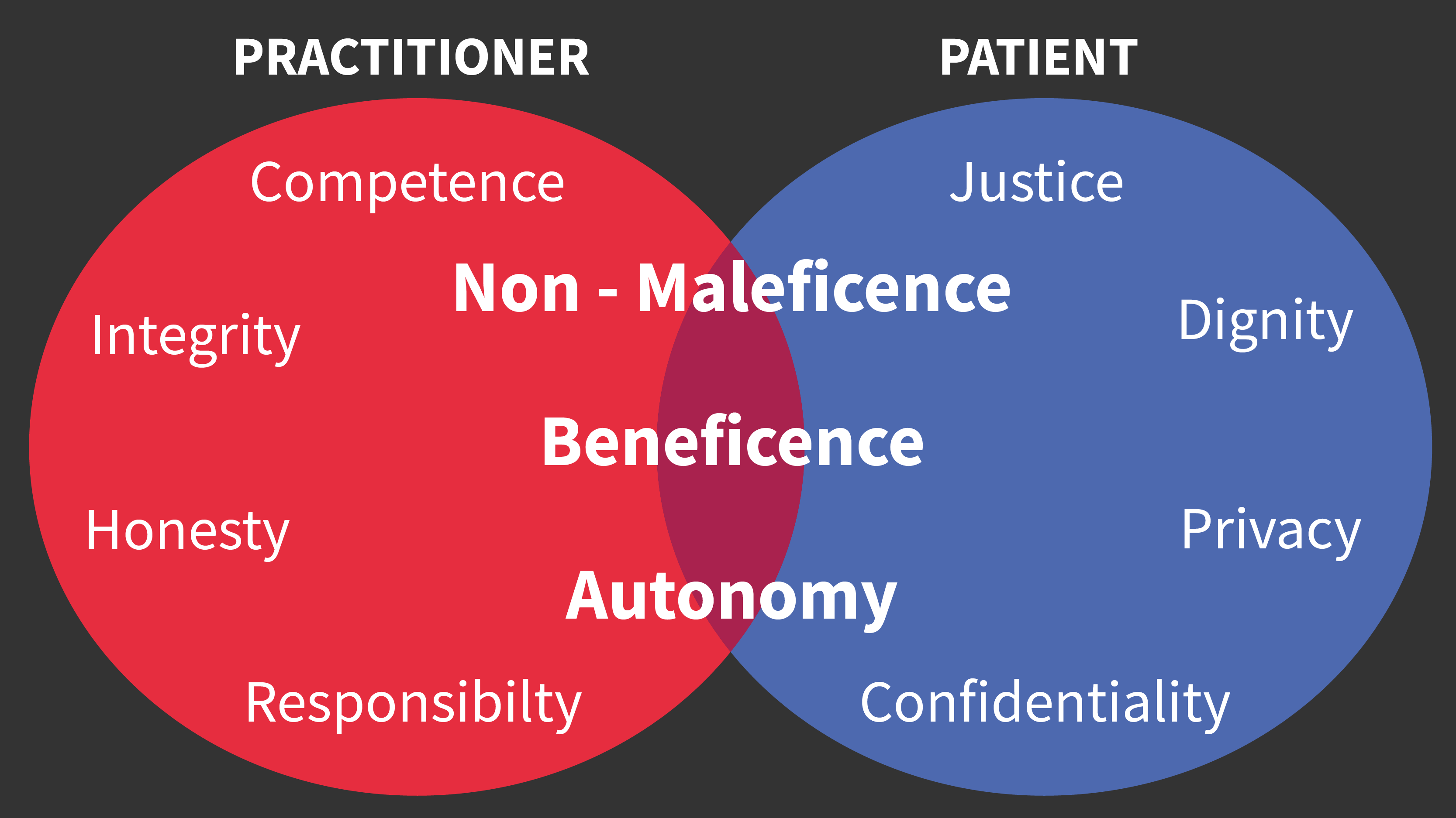 A Venn diagram showing the ethical responsibilities of practitioners and patients and where they overlap