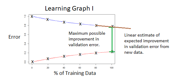 """Annotated version of the previous graph, referred to as learning graph I, with the distance between the curves at 100% of the training data labelled """"Maximum possible improvement in validation error"""" and the gradient of the validation error curve at 100% of training data labelled """"Linear estimate of expected improvement in validation error from new data""""."""