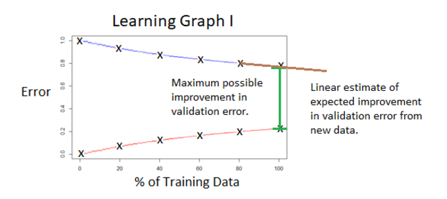 "Annotated version of the previous graph, referred to as learning graph I, with the distance between the curves at 100% of the training data labelled ""Maximum possible improvement in validation error"" and the gradient of the validation error curve at 100% of training data labelled ""Linear estimate of expected improvement in validation error from new data""."