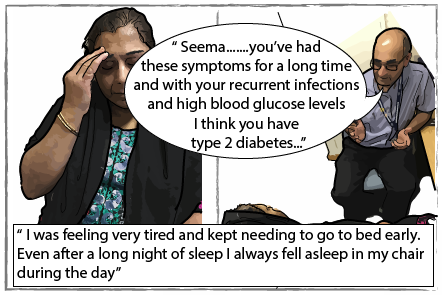 """Seema feeling tired and talking to her doctor. Her doctor says """"Seema, you've had these symptoms for a long time and with your recurrent infections and high blood glucose levels I think you have type 2 diabetes"""". The caption reads: I was feeling very tires and kept needing to go to bed early. Even after a long night of sleep I always fell asleep in my chair during the day."""