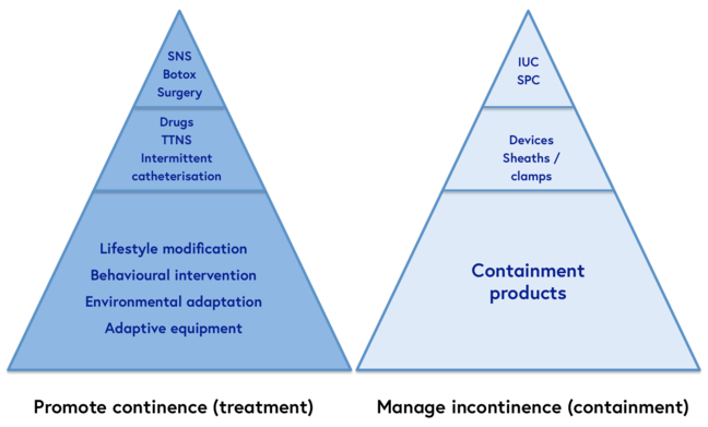 Separating treatment from containment