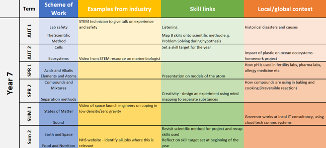 Careers Learning Journey represented as a table. Each row is a term. There are four columns showing scheme of work topic, examples from industry, skill links and local/global context.