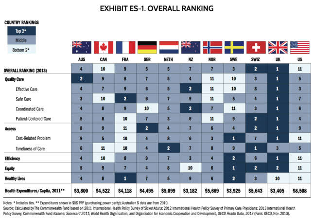 Mirror, Mirror on the Wall, 2014 Update: How the U.S. Health Care System Compares Internationally