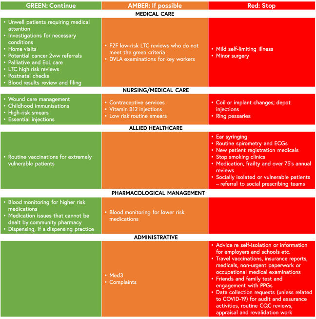 Summary table of the Standard Operating Procedures guidance from the Royal College of General Practitioners. The table categorises the main areas of general practice workload (medical care, nursing/medical care, allied healthcare, pharmacological management and administrative) into three domains using a traffic light approach: Green which advises that primary care clinicians should aim to continue regardless of the scale of the outbreak, amber which encourages workload to continue if capacity allows and suitable for the needs of the local population and red which encourages primary care to postpone tasks, with a view to revisiting them once the outbreak is over, with appropriate recall and safety mechanisms in place. More details can be found in the screen readable PDF in the downloads section.
