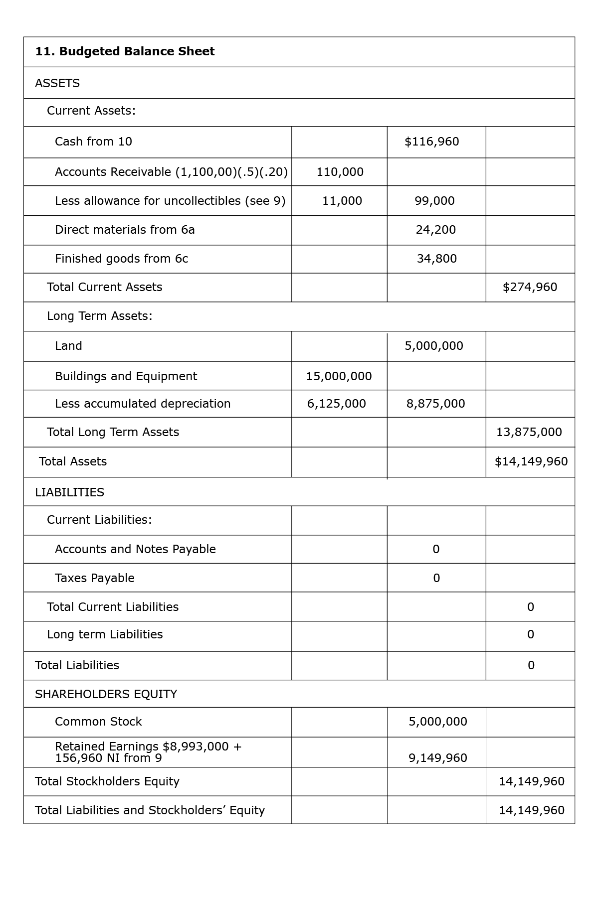 Screenshot of budgeted balance sheet