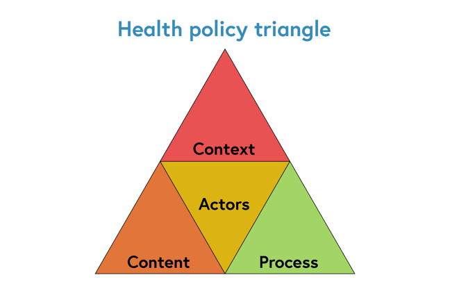 Triangular diagram showing the key components of healthcare analysis - context, actors, content, process