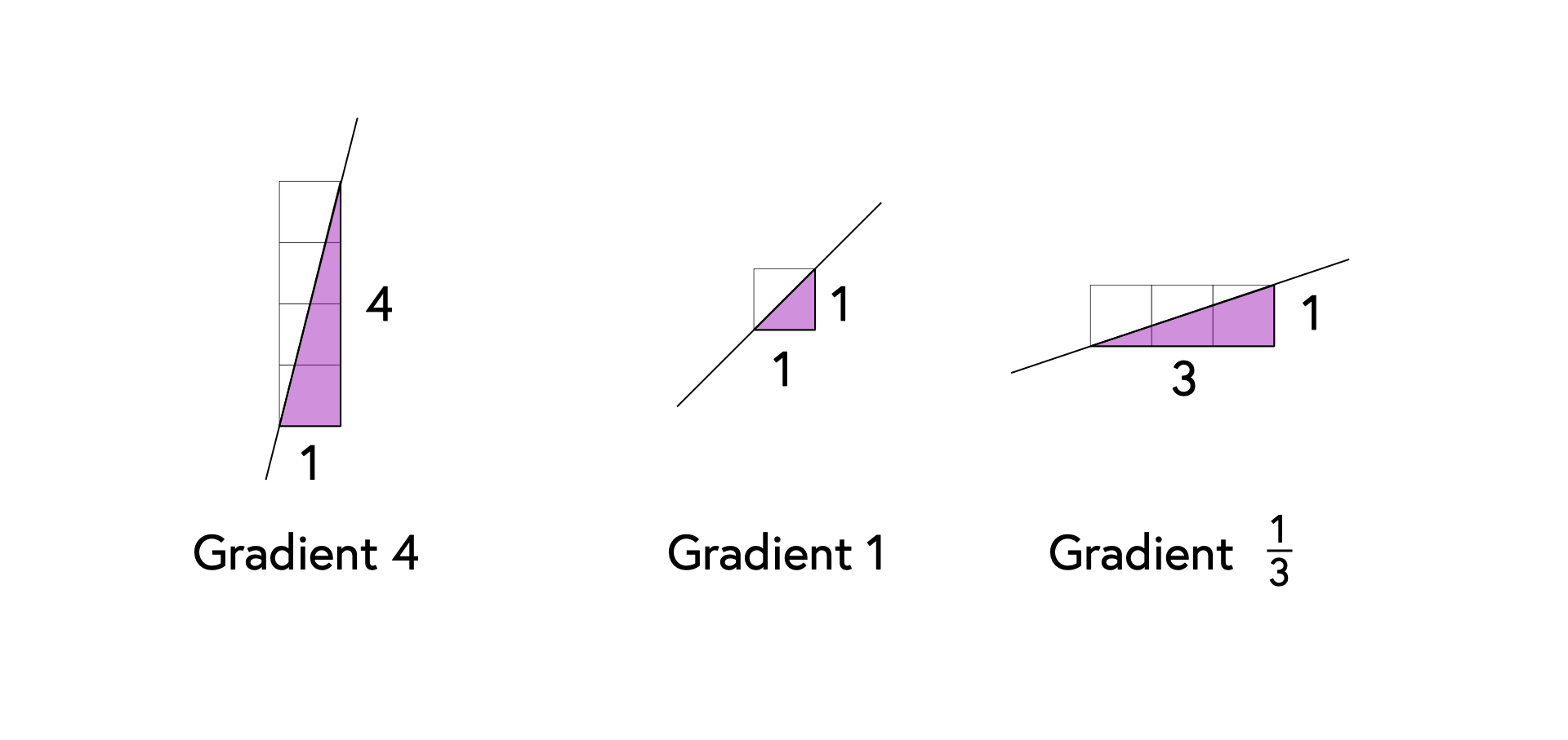 On the left above the word Gradient in black text and the number 4 are four squares half a centimetre by half a centimetre, stacked on top of each other as a grid, this shape is cut in half by a black line diagonally, the area cut in half is filled with pink to the right and is white on the left, the number 1 appears at the bottom of the grid and the number 4 appears next to the good on the right, in the centre is another square, dissected by a black diagonal line, the area dissected is pink on the right, the area above the line is white, the word Gradient and the number 1 appear at the bottom, a 1 appears next to the square at the bottom and to the right, on the right three half centimetre squares appear attached left to right to form a grid, this grid is dissected by a black line, the area to the right of the line is pink, the area above the line is white, the word Gradient appears below this grid and 1/3, directly next to the squares at the bottom is a 3 and to the right there is a 1