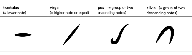 table showing four neumes: tractulus = lower note; virga = higher note or equal; pes = group of two ascending notes; clivis = group of two descending notes