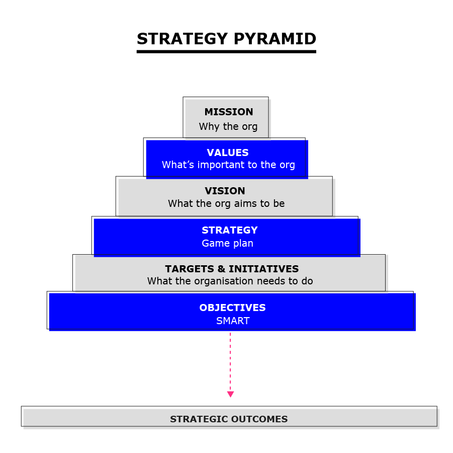 Strategy pyramid: Mission, Values, Vision, Strategy, Tagret Initiatives, Objectives