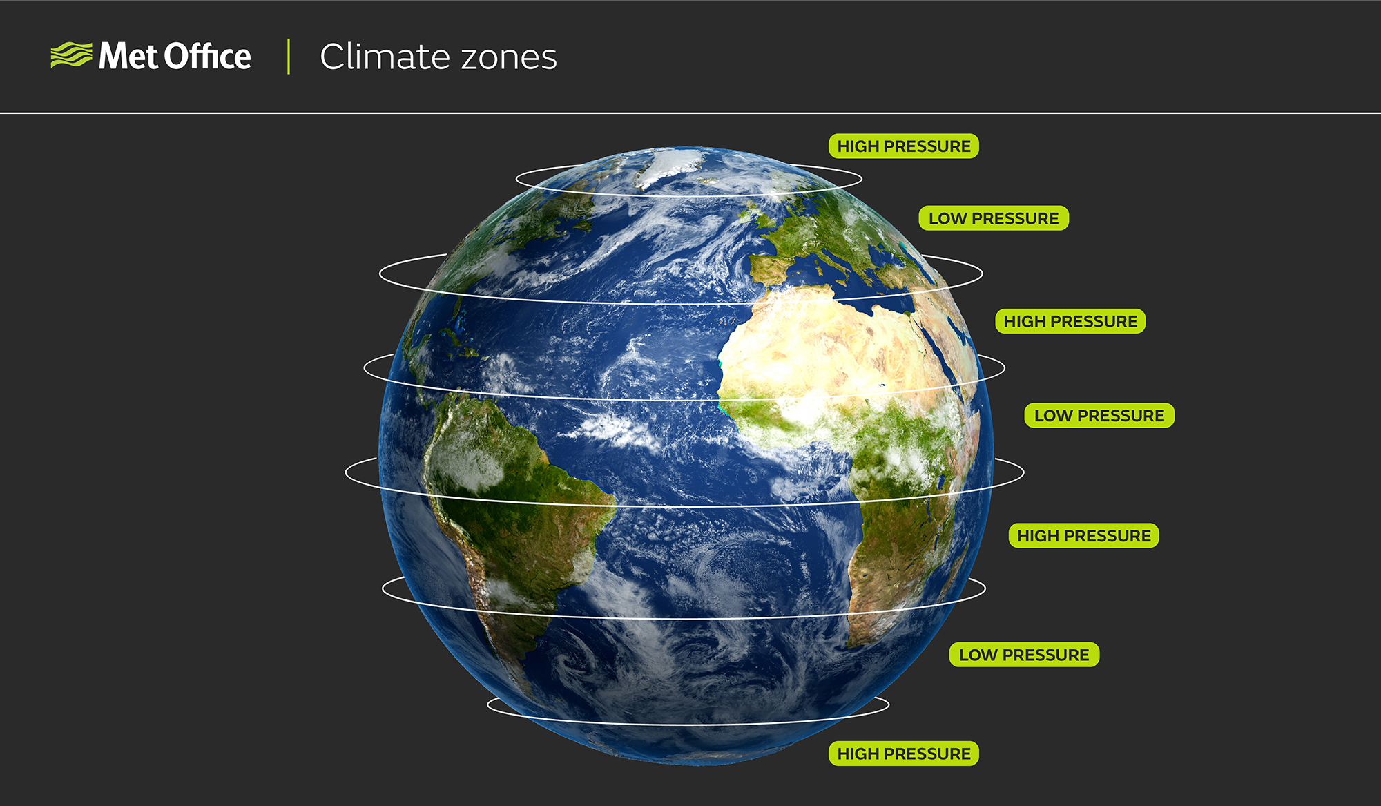 Climate zones: Diagram showing the Earth with semi-permanent pressure zones resulting in climate zones which are visible on the Earths land surface, for example the brown colour of the land across the northern part of Africa where high pressure results in desert due to sinking, dry air, and the very green stripe of land across equatorial Africa as a result of the low pressure zone leading to rising air and wet conditions.