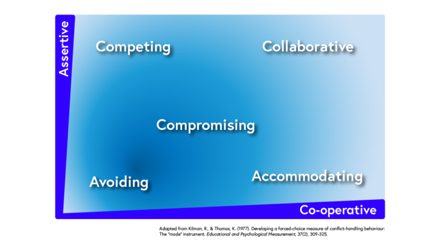 Five ways to deal with conflict arranged on axes labelled co-operative and assertive.