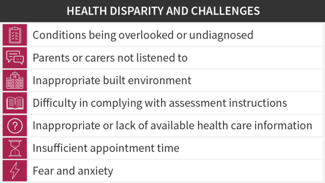 A table with healthcare disparities listed. This includes conditions being overlooked or undiagnosed, parents or carers not being listened to, inappropriate built environment, difficulty in complying with assessment instructions, inappropriate or lack of healthcare information, insufficient appointment time, and fear and anxiety.