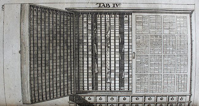 Fig 3. Image of a note closet, in Vincent Placcius, *De arte excerpendi* (Stockholm and Hamburg, 1689), Tab IV. © The Trustees of the Edward Worth Library, Dublin