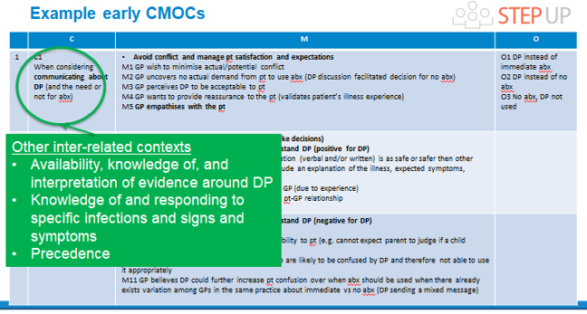 Slide showing information about example early CMOCs, and what to do when considering communicating about delayed prescriptions and the need or not for antibiotics.