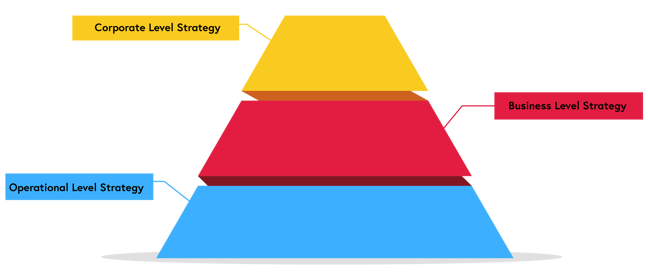 organisational pyramid, from bottom to top, operational level, operational level and corporate level