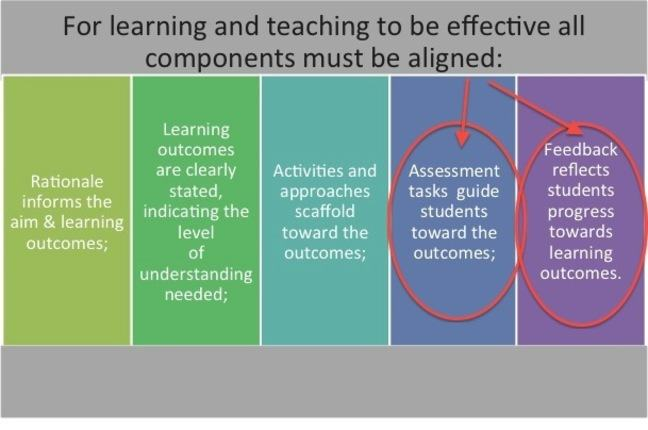 What aspects of constructive alignment matters for assessment and feedback